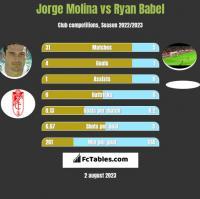 Jorge Molina vs Ryan Babel h2h player stats
