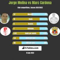 Jorge Molina vs Marc Cardona h2h player stats