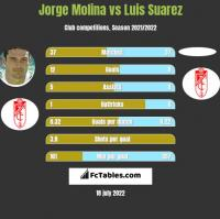 Jorge Molina vs Luis Suarez h2h player stats