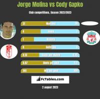 Jorge Molina vs Cody Gapko h2h player stats