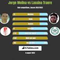 Jorge Molina vs Lassina Traore h2h player stats