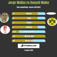Jorge Molina vs Donyell Malen h2h player stats