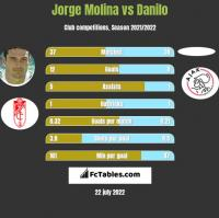 Jorge Molina vs Danilo h2h player stats