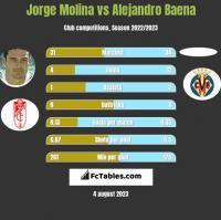 Jorge Molina vs Alejandro Baena h2h player stats