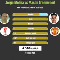Jorge Molina vs Mason Greenwood h2h player stats