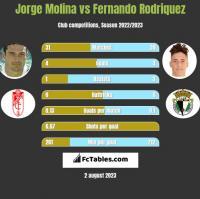 Jorge Molina vs Fernando Rodriquez h2h player stats
