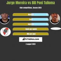 Jorge Moreira vs Bill Poni Tuiloma h2h player stats