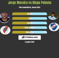 Jorge Moreira vs Diego Polenta h2h player stats