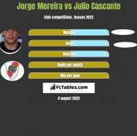 Jorge Moreira vs Julio Cascante h2h player stats
