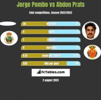 Jorge Pombo vs Abdon Prats h2h player stats