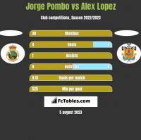 Jorge Pombo vs Alex Lopez h2h player stats
