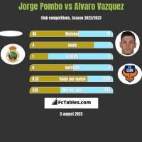Jorge Pombo vs Alvaro Vazquez h2h player stats
