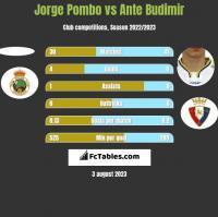 Jorge Pombo vs Ante Budimir h2h player stats