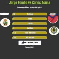 Jorge Pombo vs Carlos Acuna h2h player stats