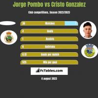 Jorge Pombo vs Cristo Gonzalez h2h player stats