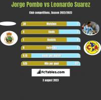 Jorge Pombo vs Leonardo Suarez h2h player stats