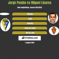 Jorge Pombo vs Miguel Linares h2h player stats