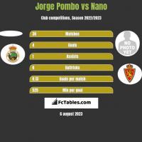 Jorge Pombo vs Nano h2h player stats