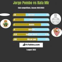 Jorge Pombo vs Rafa Mir h2h player stats
