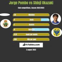 Jorge Pombo vs Shinji Okazaki h2h player stats