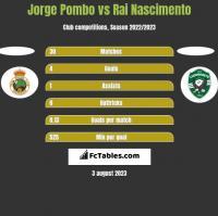 Jorge Pombo vs Rai Nascimento h2h player stats