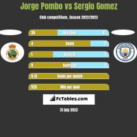 Jorge Pombo vs Sergio Gomez h2h player stats