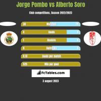 Jorge Pombo vs Alberto Soro h2h player stats