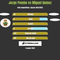 Jorge Pombo vs Miguel Gomez h2h player stats