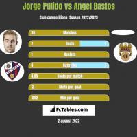 Jorge Pulido vs Angel Bastos h2h player stats