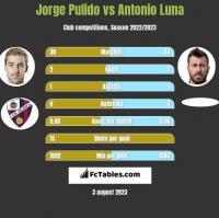 Jorge Pulido vs Antonio Luna h2h player stats