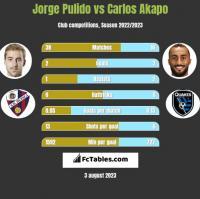 Jorge Pulido vs Carlos Akapo h2h player stats
