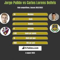 Jorge Pulido vs Carlos Lorens Bellvis h2h player stats