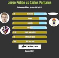 Jorge Pulido vs Carlos Pomares h2h player stats