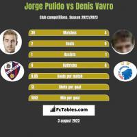 Jorge Pulido vs Denis Vavro h2h player stats