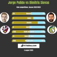 Jorge Pulido vs Dimitris Siovas h2h player stats