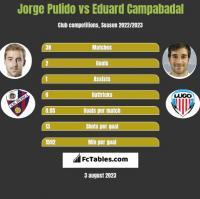 Jorge Pulido vs Eduard Campabadal h2h player stats