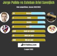 Jorge Pulido vs Esteban Ariel Saveljich h2h player stats
