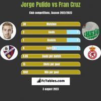 Jorge Pulido vs Fran Cruz h2h player stats