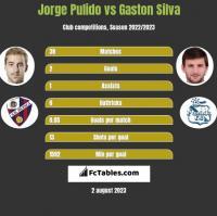 Jorge Pulido vs Gaston Silva h2h player stats