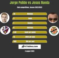 Jorge Pulido vs Jesus Rueda h2h player stats