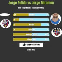 Jorge Pulido vs Jorge Miramon h2h player stats
