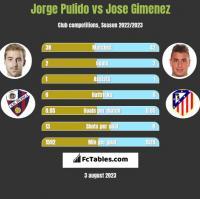 Jorge Pulido vs Jose Gimenez h2h player stats