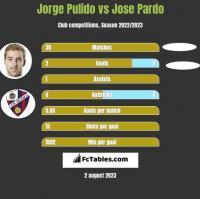 Jorge Pulido vs Jose Pardo h2h player stats