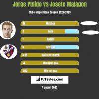 Jorge Pulido vs Josete Malagon h2h player stats
