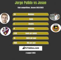 Jorge Pulido vs Josue h2h player stats