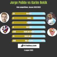 Jorge Pulido vs Karim Rekik h2h player stats