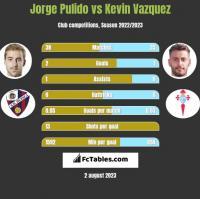 Jorge Pulido vs Kevin Vazquez h2h player stats