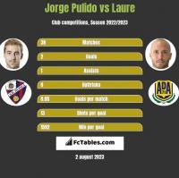 Jorge Pulido vs Laure h2h player stats
