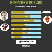 Jorge Pulido vs Lluis Lopez h2h player stats