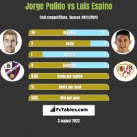 Jorge Pulido vs Luis Espino h2h player stats